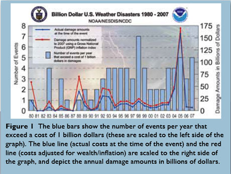 whats causing extreme weather Extreme weather events do not have a single cause but instead have various possible contributing factors – and human-induced climate change is now one of those factors weather variability can be extremely costly.